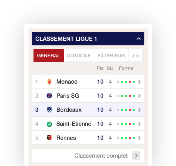 Girondin screenshot classement ligue 1